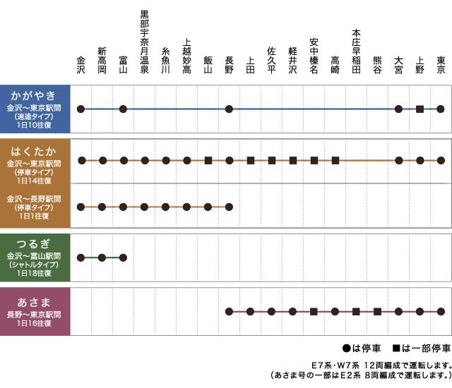 北陸新幹線 4タイプの列車・停車駅